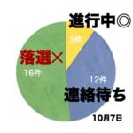 iX転職から初スカウト!?+ビズリーチ落選4件など(DAY22)